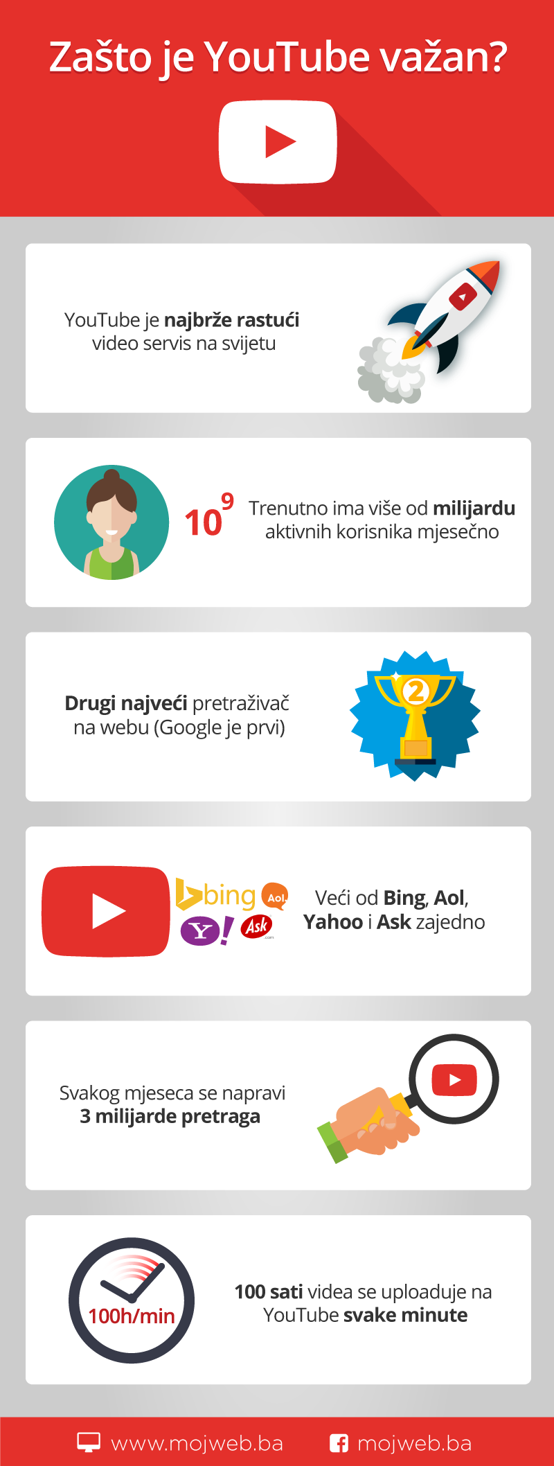 infografika-youtube-mojweb