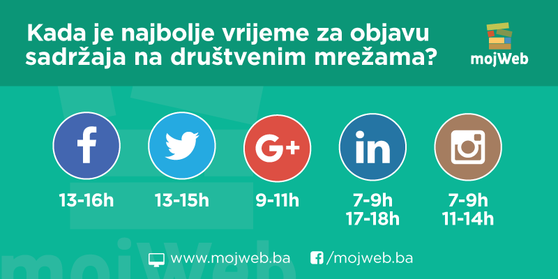 Kada i koliko često trebate objavljivati sadržaj na društvenim mrežama?