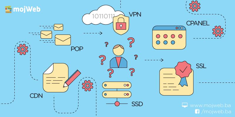 Web hosting pojmovi